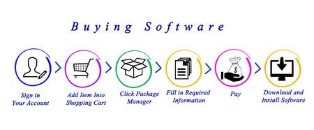 loging: Buying software over internet