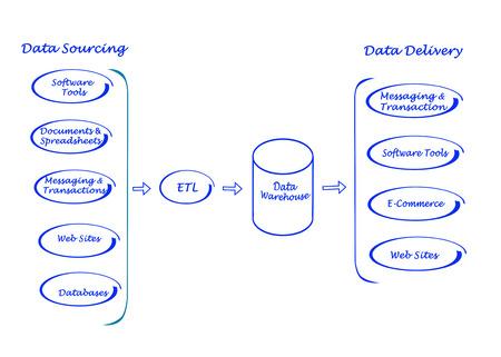 Diagram of Data processing photo