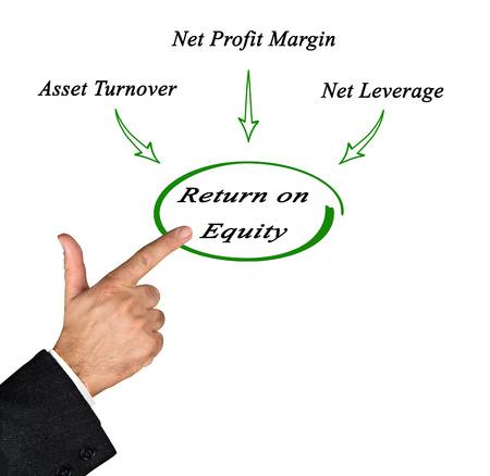 equidad: Rentabilidad sobre recursos propios Foto de archivo