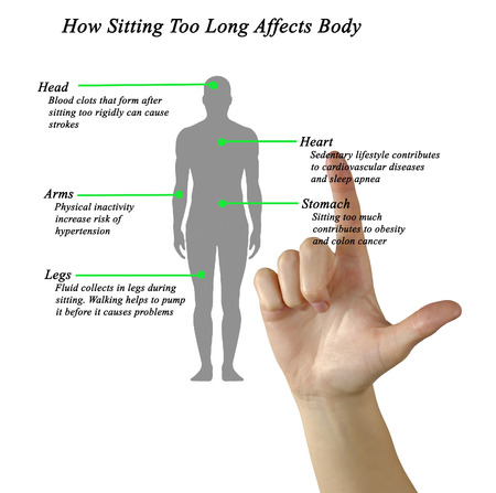 affects: How Sitting Too Long Affects Body