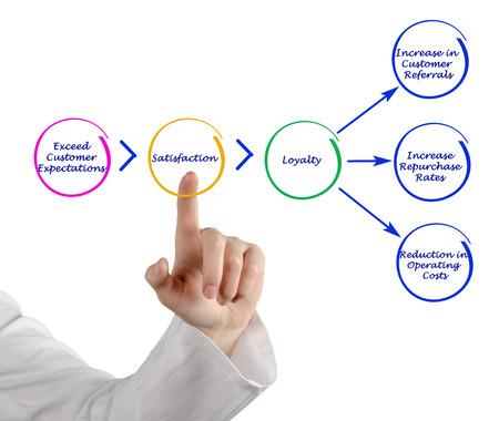 exceeding: Diagram of marketing