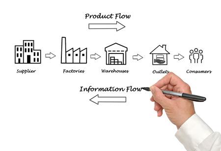 supply: Supply chain diagram