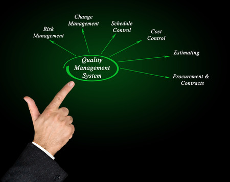 estimating: Diagram of Quality Management System