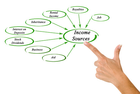 sources: Diagram of Income sources Stock Photo