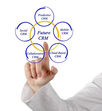 predictive: Diagram of future CRM