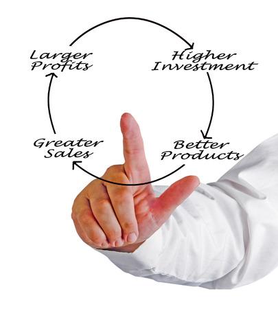 larger: Diagram of larger profit Stock Photo