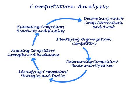 competencia: Análisis de la Competencia Foto de archivo