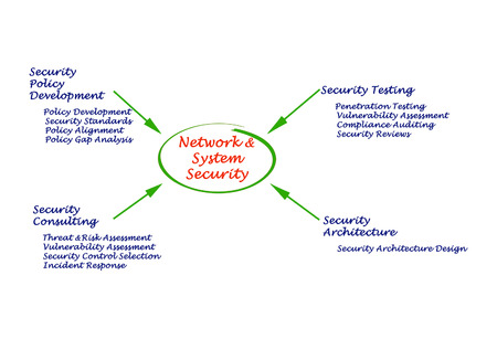 intrusion: Diagram of Network and System Security Stock Photo