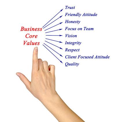 common vision: Business core values Stock Photo