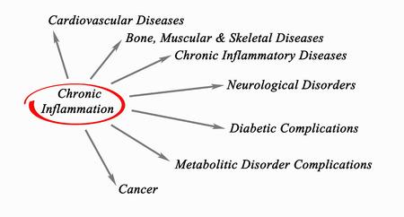 Chronic Inflammation 版權商用圖片 - 39669768