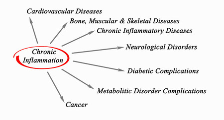 Chronic Inflammation