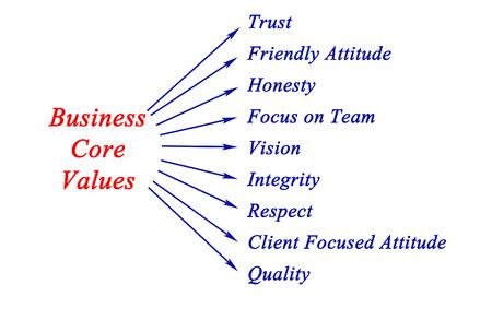 ビジネスのコアバリュー 写真素材