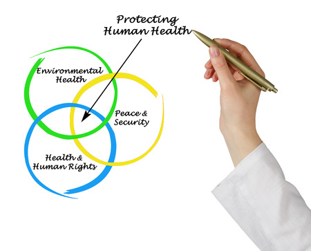 human health: