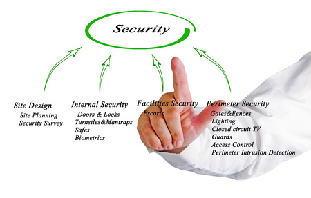 Diagram of Security Stock Photo
