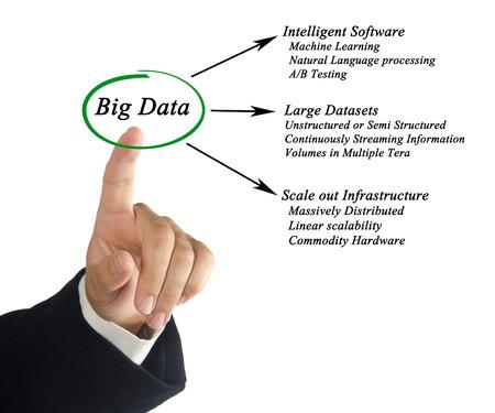 datasets: Diagram of big data Stock Photo