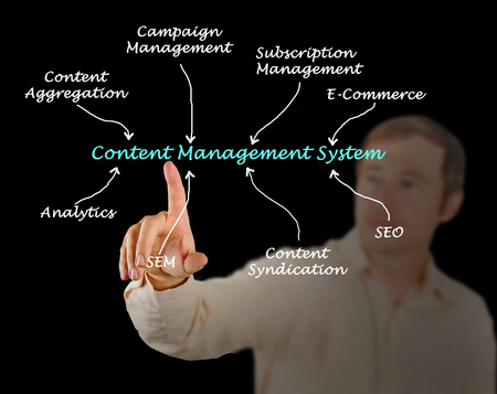 aggregation: Content Management System Stock Photo