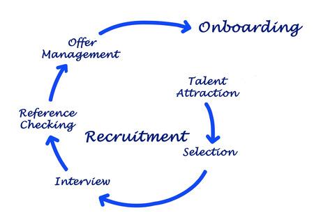 recrutment 프로세스의 다이어그램 스톡 콘텐츠