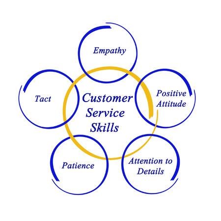 tact: Customer Service Skills