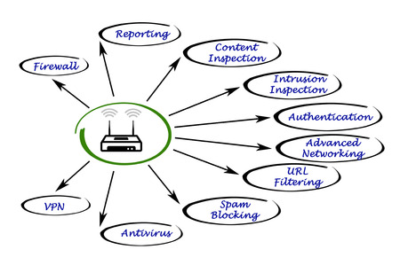 vpn: Features of advanced router Stock Photo