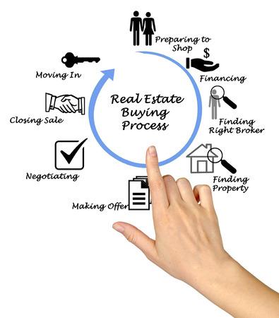 Immobilien Kauf-Prozess