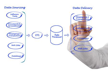 data processing: Diagram of Data processing Stock Photo