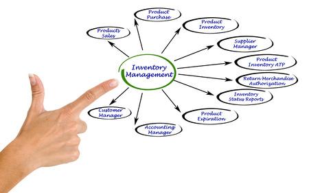 inventory: Esquema de Gesti�n de Inventario