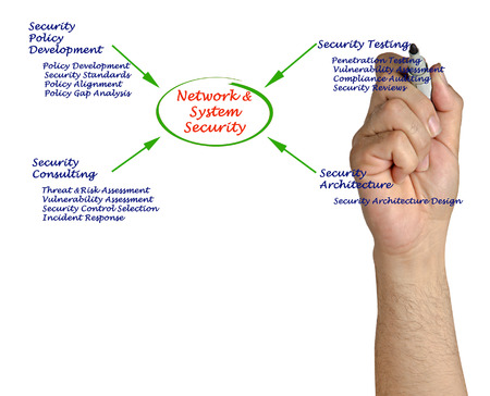 penetration: Diagram of Network and System Security Stock Photo