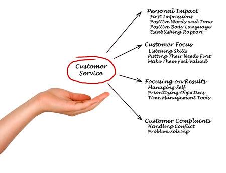 prioritizing: Customer Service Stock Photo