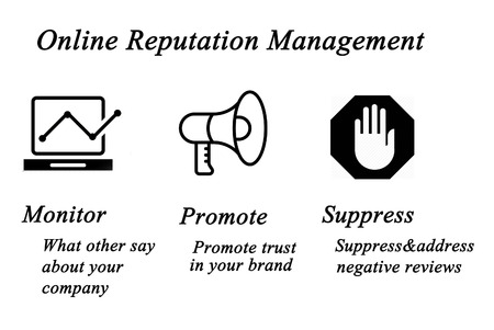 suppression: Diagram of Online Reputation Management Stock Photo