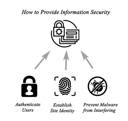 provide: How to provide information security