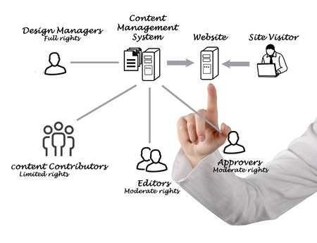 contributors: Content Management System Stock Photo