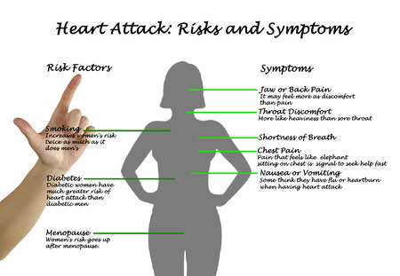heart hands: Heart Attack: Risks and Symptoms