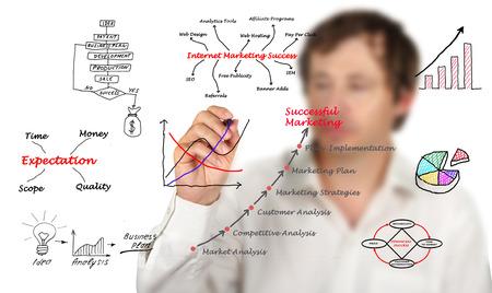 sucess: Diagram of marketing
