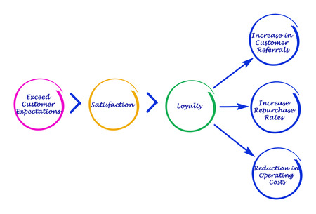 repurchase: Diagram of marketing