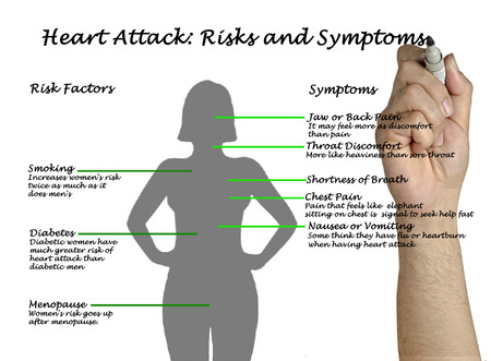heaviness: Heart Attack: Risks and Symptoms