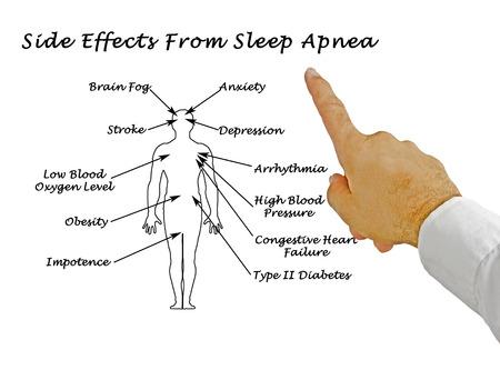 Os efeitos colaterais da apnéia do sono
