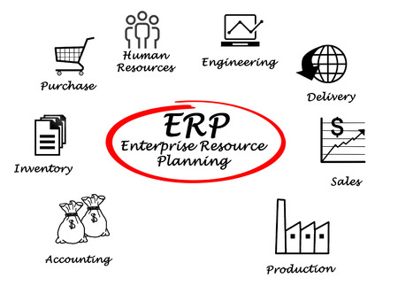 enterprise resource planning: Enterprise Resource Planning