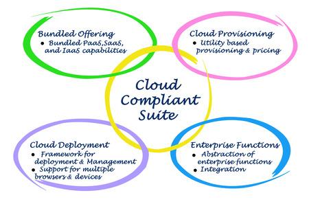 compliant: Diagram of Cloud Compliant Suite