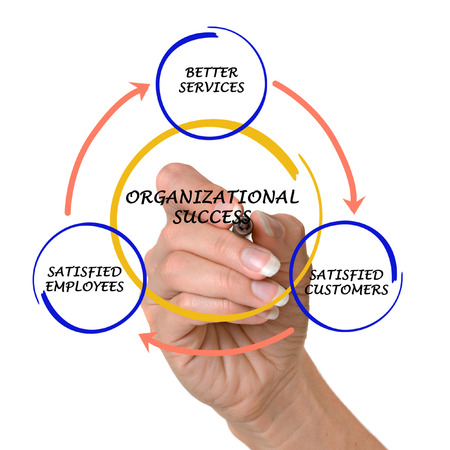 business service: Customer life cycle