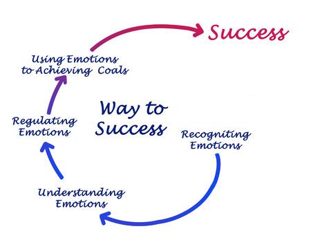 Diagram of way to success