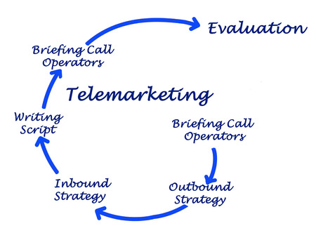 outbound: Diagram of Telemarketing Stock Photo