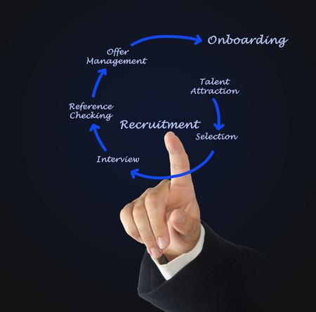 Diagram of recrutment process Stock Photo