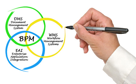 dms: Business Process Management