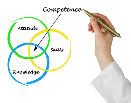 Diagram Kompetenz