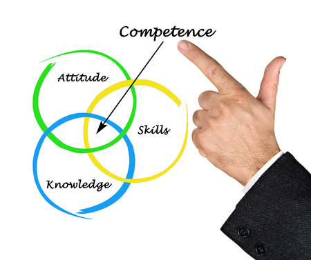 competence: Diagram of competence
