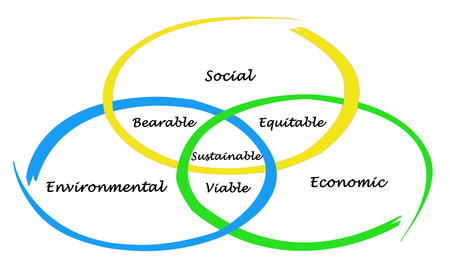 equitable: Sustainable Development