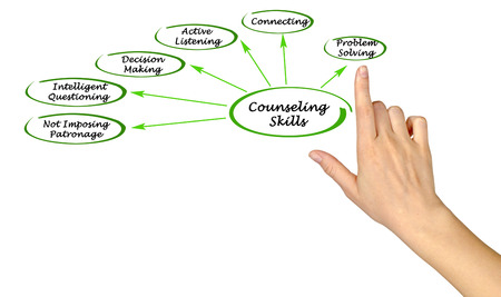 patronage: Diagram of Counseling Skills