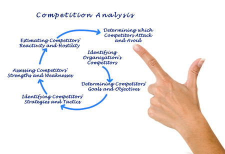 weaknesses: Analysis of Competition Stock Photo
