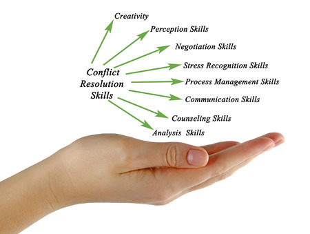conflict: Conflict Resolution Skills