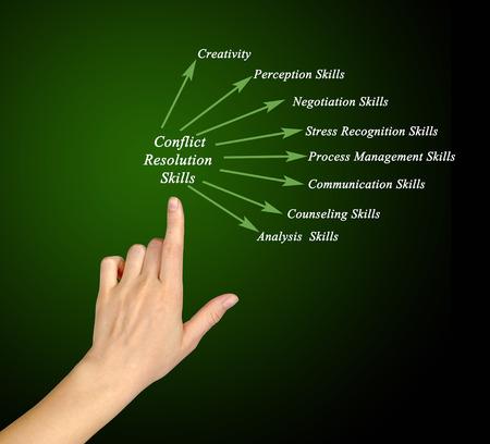 resolution: Conflict Resolution Skills